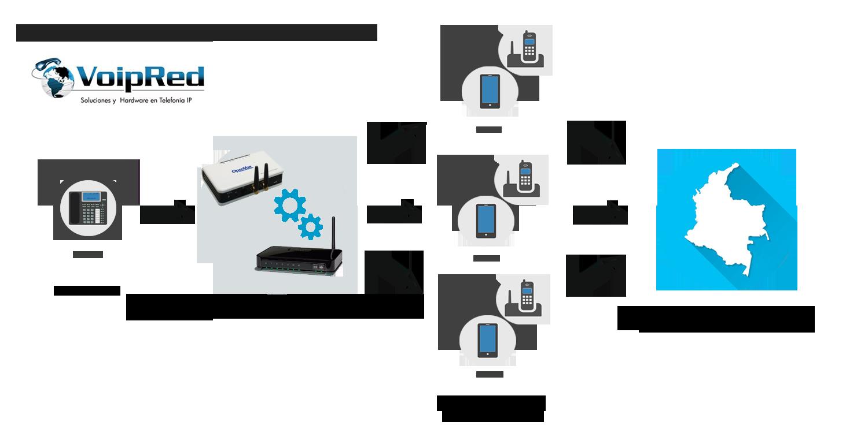 Esquema Citofonia IP -Sin Internet.png