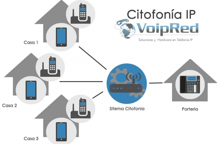 Citofonia IP, Distribuidores Oficiales Colombia