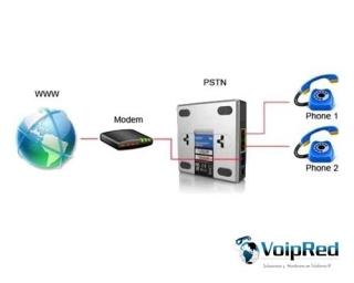 Manual Configuracion Links PAP2