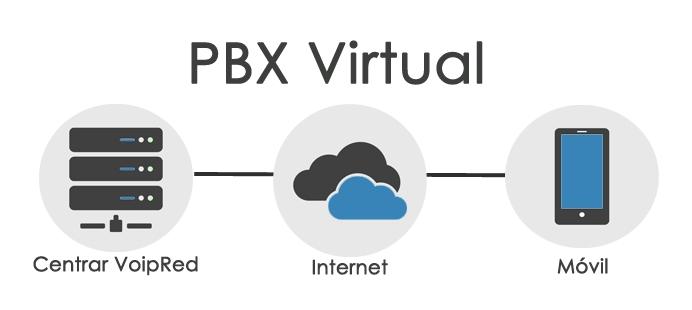 PBX Virtual VoipRed